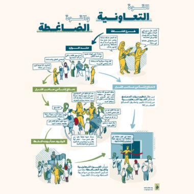 القوة التعاونية والقوة الضاغطة